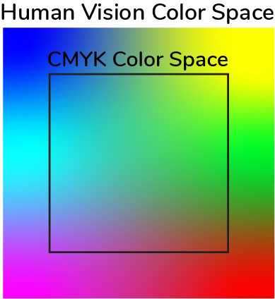Human vision color space, and the smaller CMYK color space