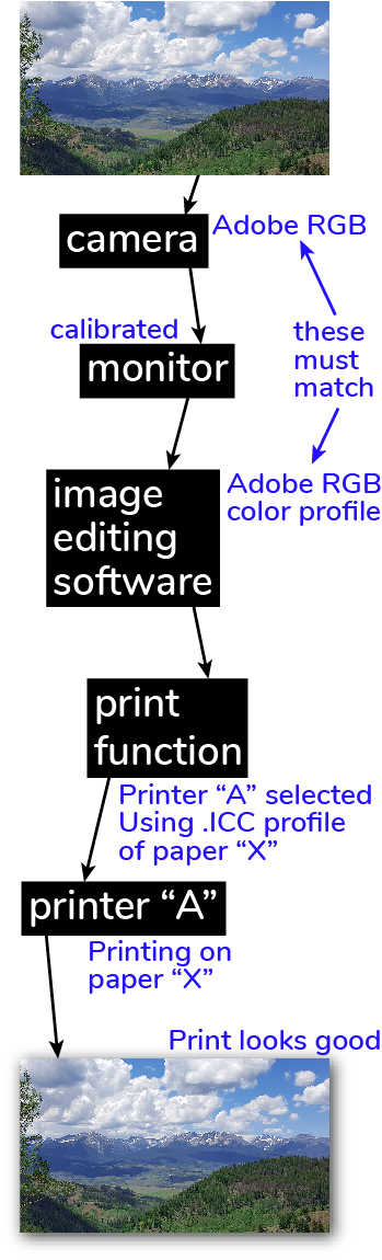 Diagram of the steps of a color managed workflow