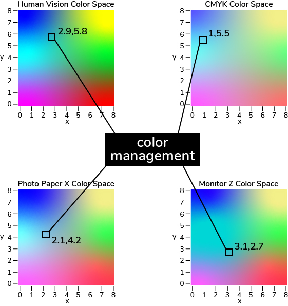 Diagram of how color management works