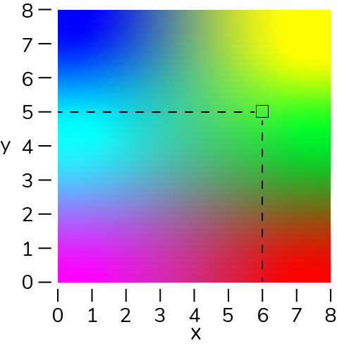 square of a multi-color gradient that shows most colors, with an X and Y axis