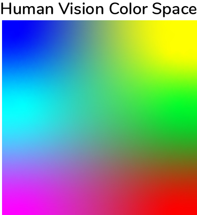 Human vision color space, with title