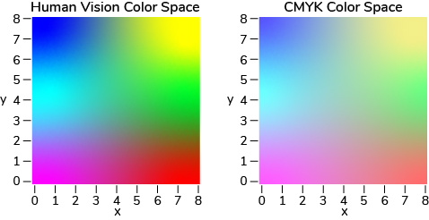 Human vision color space, and the smaller CMYK color space side by side