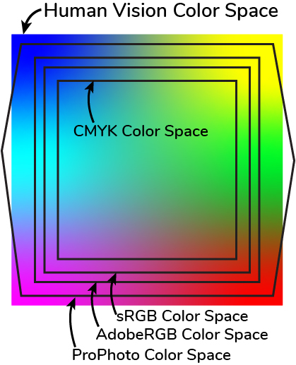 Diagram of multiple color spaces