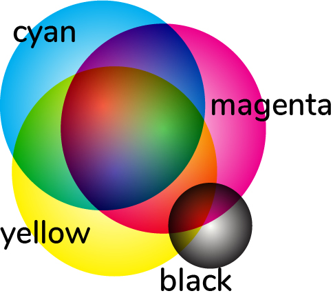 image of cyan, magenta, yellow, black discs superimposed on each other